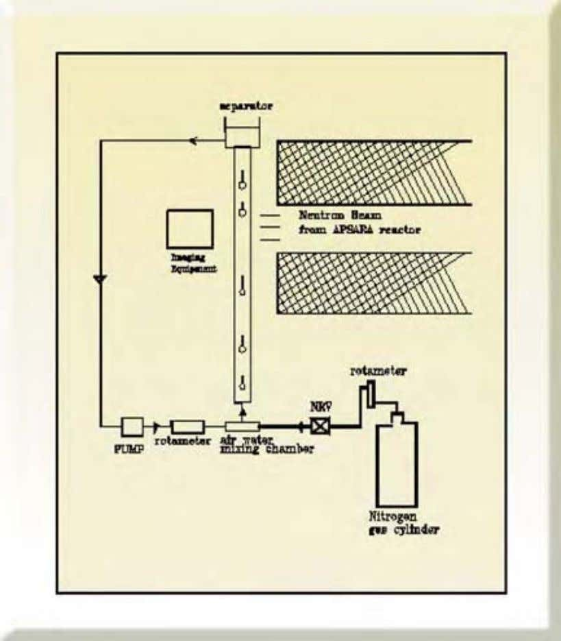 Fig. 23: Calibration test loop f or study of two phase flow at AP SARA reactor