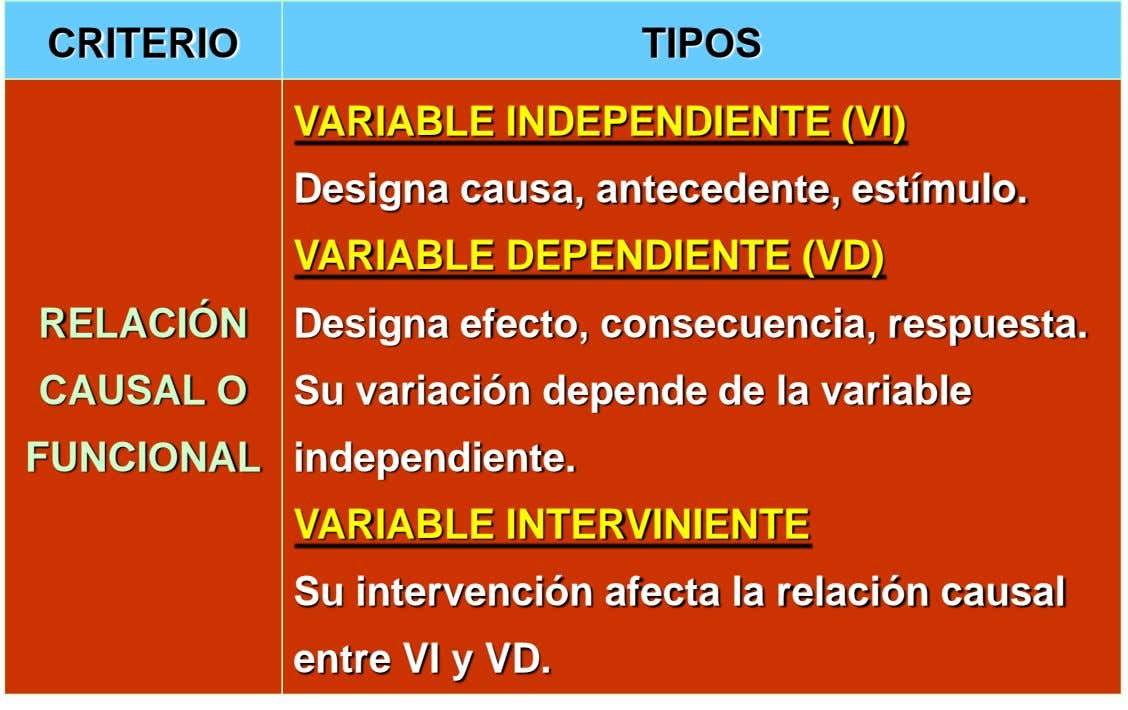 CRITERIO TIPOS VARIABLE INDEPENDIENTE (VI) Designa causa, antecedente, estímulo. VARIABLE DEPENDIENTE (VD) RELACIÓN CAUSAL O Designa