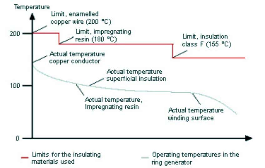 below the limit values of the processed materials. Fig. 24: Temperature response in the annular ring