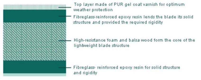 eliminates the formation of air pockets in the laminate. Fig. 26: Layered composite construction of E-70
