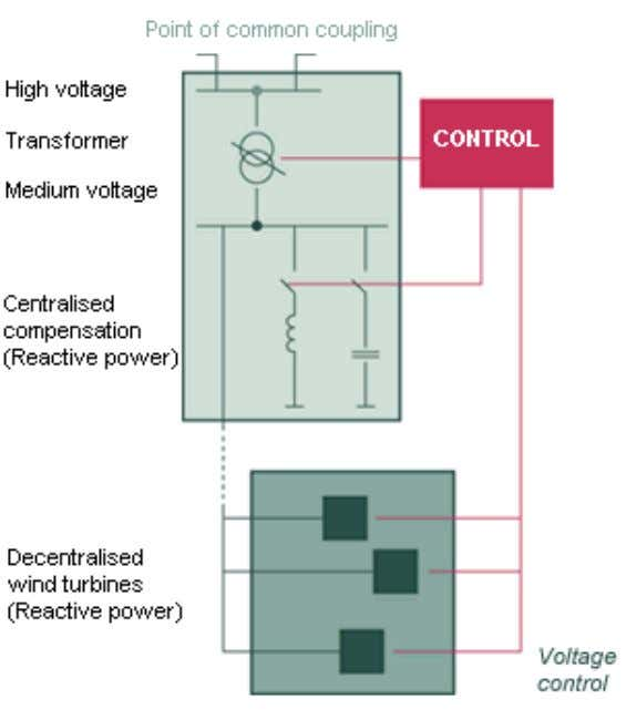 compensation equipment and decentralized wind turbines. Fig. 31: Voltage control for a wind farm. Source: Enercon.