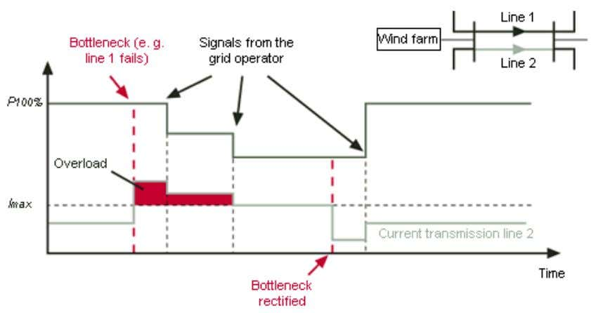 is well adapted to the highest permissible wind farm output. Fig. 32: System interfaces and bottleneck
