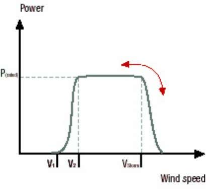stops at a defined shutdown maximum wind speed V 3 . Fig. 34: Power curve with
