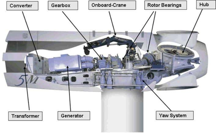 Fig. 47: Components of REpower 5M wind turbine. Source: Repower. Fig. 48: Offshore foundation installation