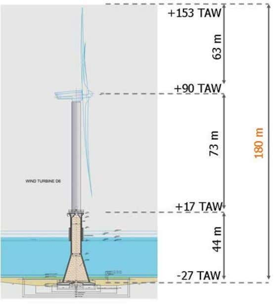 47: Components of REpower 5M wind turbine. Source: Repower. Fig. 48: Offshore foundation installation of the