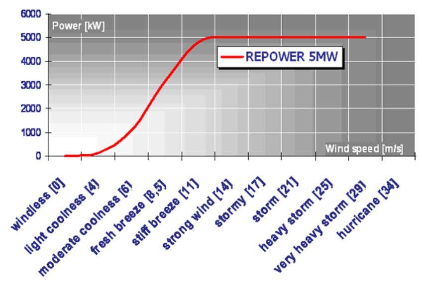 Fig. 49: REpower 5 MW wind turbine power curve. Source: Repower. TECHNICAL SPECIFICATIONS Rotor