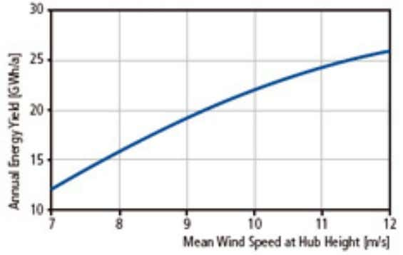 for the Multibrid M5000 wind turbine. Source: Multibrid. Fig. 54: Calculated energy yield curve for the