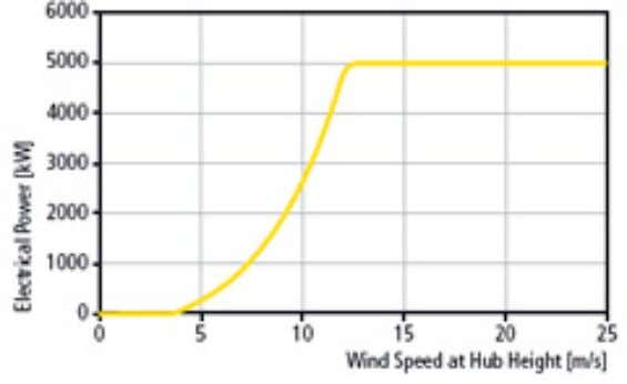 of the requirements on offshore wind energy converters. Fig. 53: Calculated power curve for the Multibrid
