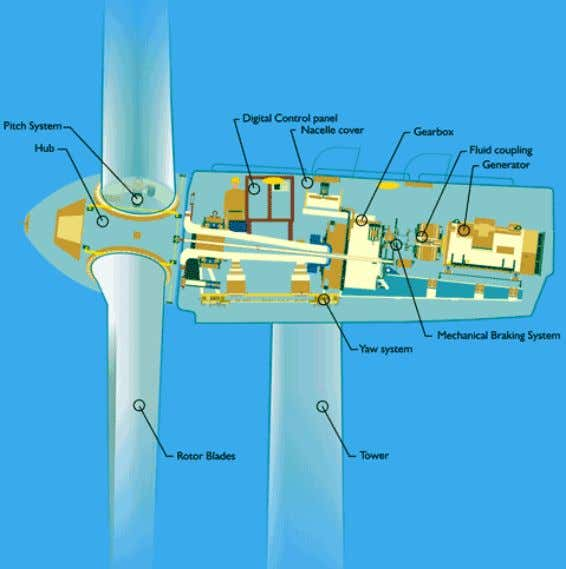 system is in compliance with international standards. Fig. 8: The Suzlon 1.25 MW wind generator. Source: