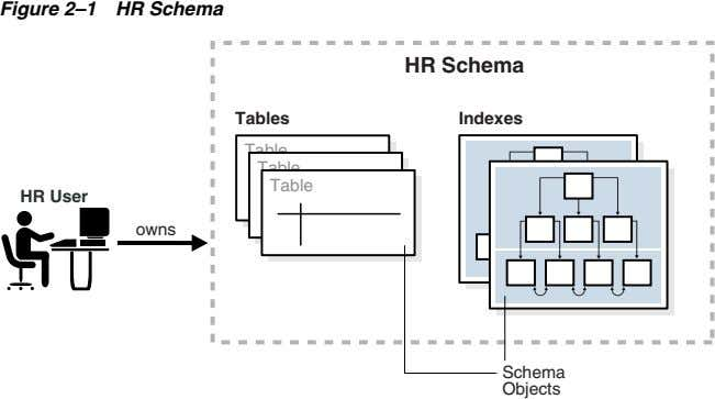 Figure 2–1 HR Schema HR Schema Tables Indexes Table Table Table HR User owns Schema