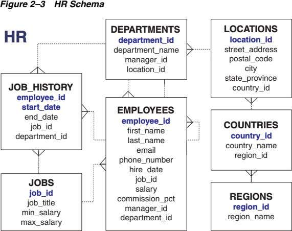 Figure 2–3 HR Schema DEPARTMENT S LOCATIONS HR department_id location_id dep artment_n ame s treet_addre
