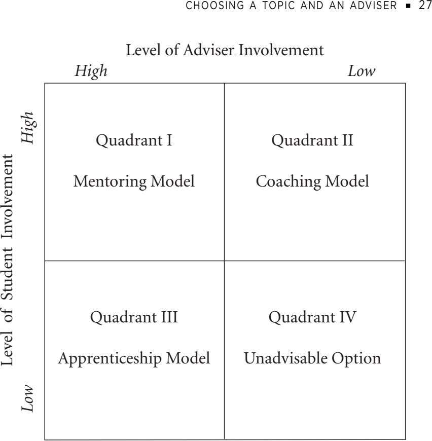 CHOOSING A TOPIC AND AN ADVISER 2 7 Level of Adviser Involvement High Low Quadrant