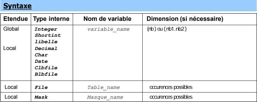 Syntaxe Etendue Type interne Nom de variable Dimension (si nécessaire) Global Integer variable_name (nb )