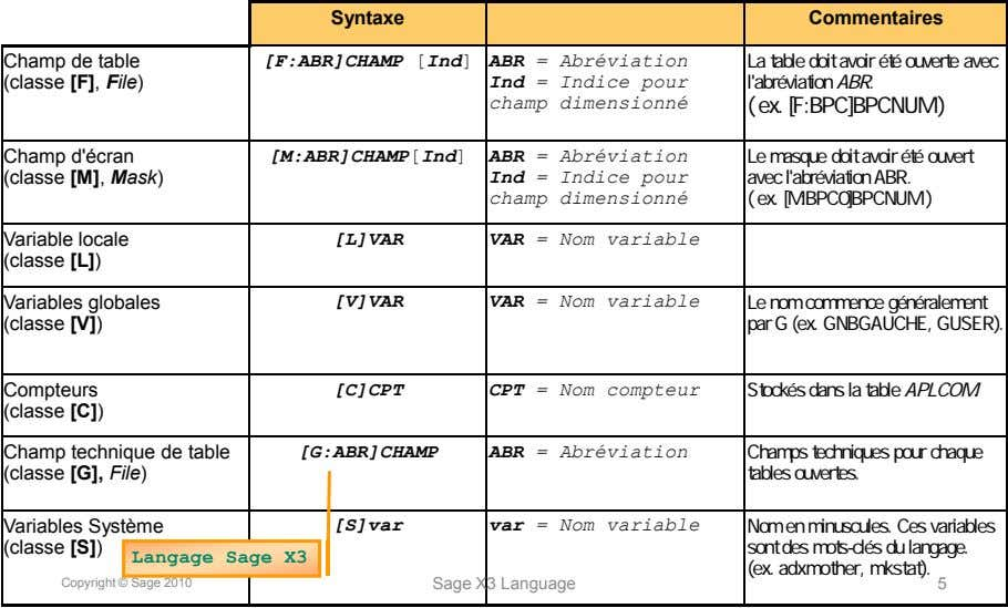 Syntaxe Commentaires Champ de table (classe [F], File) [F:ABR]CHAMP [Ind] ABR = Abréviation Ind =
