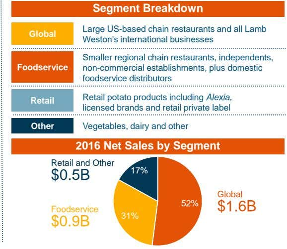 Segment Breakdown Large US-based chain restaurants and all Lamb Global Weston's international businesses Foodservice Smaller regional