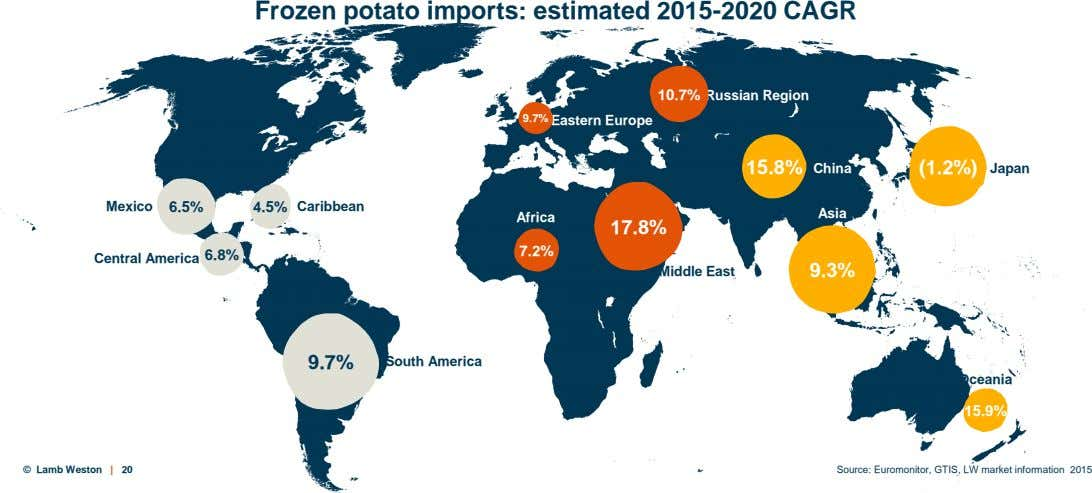 Frozen potato imports: estimated 2015-2020 CAGR 10.7% Russian Region 9.7% Eastern Europe 15.8% China (1.2%) Japan