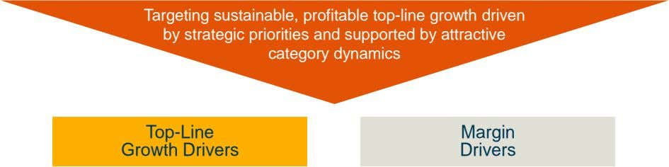 Targeting sustainable, profitable top-line growth driven by strategic priorities and supported by attractive category dynamics Top-Line