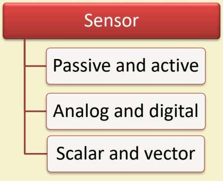 Sensor Passive and active Analog and digital Scalar and vector