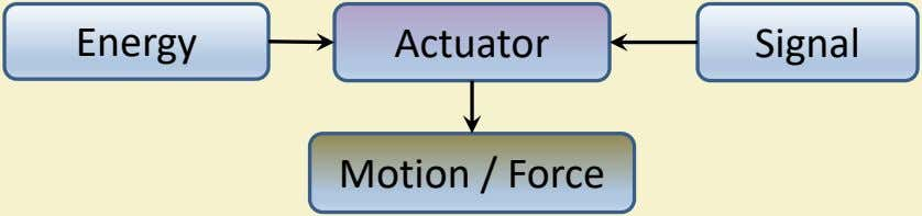 Energy Actuator Signal Motion / Force