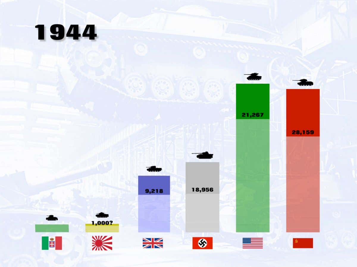 In 1944, the Germans are now finally producing a respectable total of vehicles. The U.S.