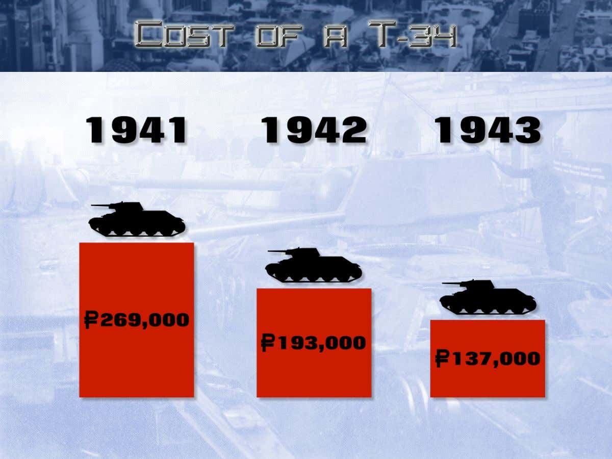 The result is that you see the cost of a T-34 drop by half. Time