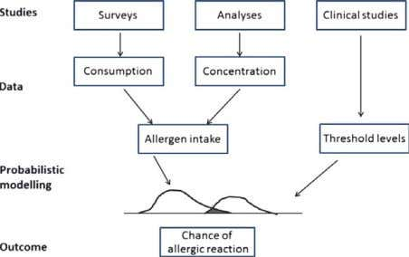 most important food allergen sources in a multicentre study, Figure 1 Food allergen risk management: a