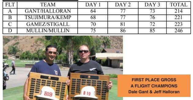 FIRSt PLACE GRoSS A FLIGHt CHAMPIoNS dale Gant & Jeff Halloran