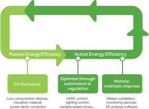 Passive Energy Efficiency Active Energy Efficiency Optimise through Monitor, Fix the basics automation &