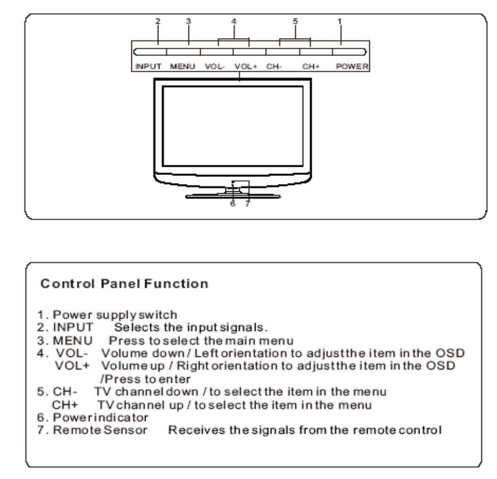 5. OPERATION INSTRUCTIONS Basal information 5.1 Front panel controls 15