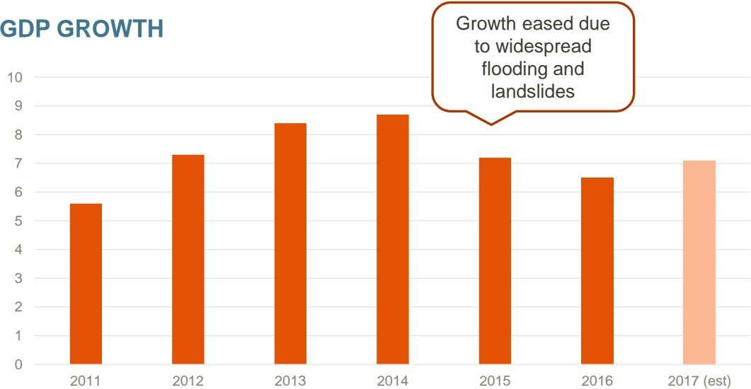 GDP GROWTH Growth eased due to widespread flooding and 10 landslides 9 8 7 6