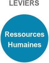 LEVIERS Ressources Humaines
