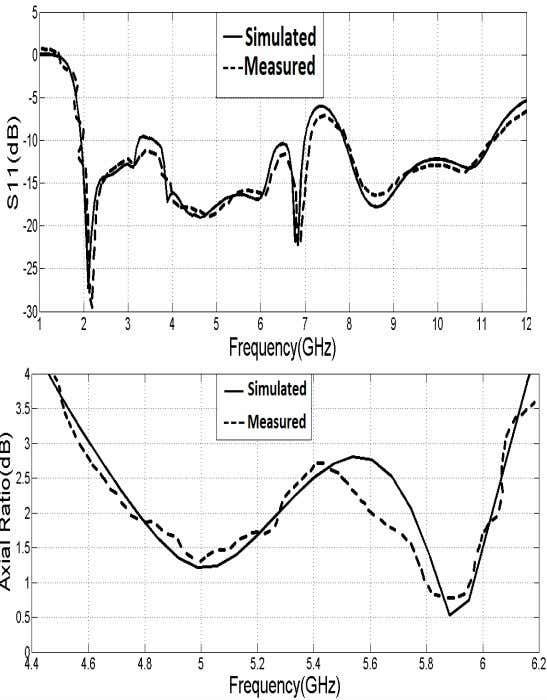 Progress In Electromagnetics Research, Vol. 121, 2011 13 (a) (b) Figure 16. Measured and simulated (a)