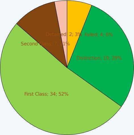 Detained; 2; 3% Second Class; 7; 11% Failed; 4; 6% Distinction; 19; 29% First Class; 34;