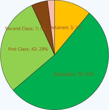 Second Class; 7; 5% Detained; 3; 2% First Class; 42; 29% Distinction; 76; 53%