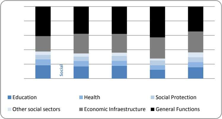 Education Other social sectors Health Economic Infraestructure Social Protection General Functions Social