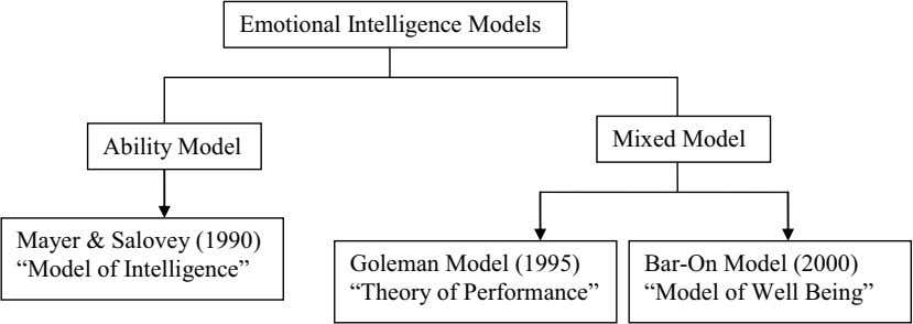 "Emotional Intelligence Models Mixed Model Ability Model Mayer & Salovey (1990) ""Model of Intelligence"""