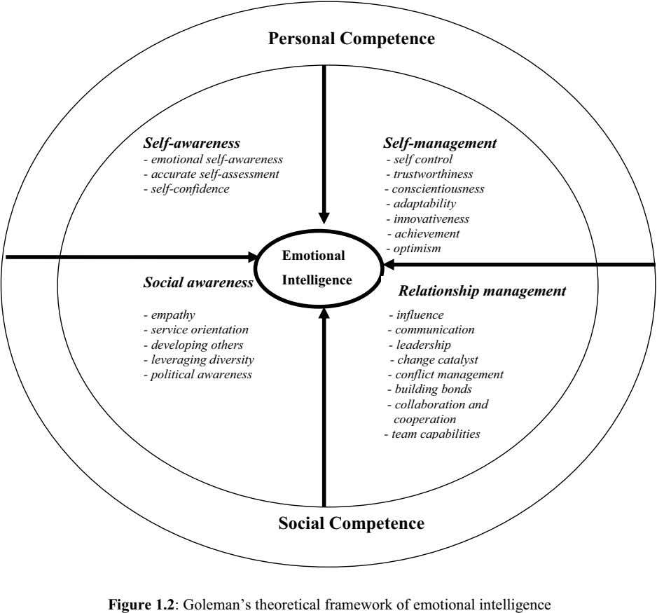Personal Competence Self-awareness Self-management - emotional self-awareness - accurate self-assessment - self