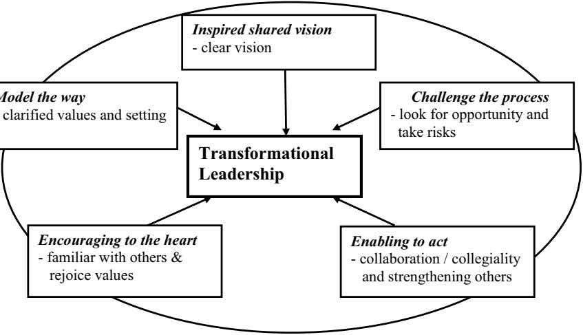 Inspired shared vision - clear vision Challenge the process - look for opportunity and take