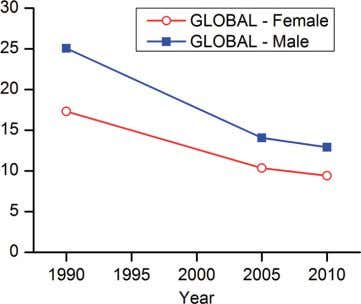 Burden of Disease Study 2010. Lancet 2012;380:2095-2128.) Figure 3 Global trends in age standardised mortality from