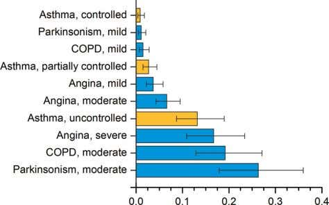 trends in age standardised mortality from asthma by sex. Figure 4 Disability score in various chronic