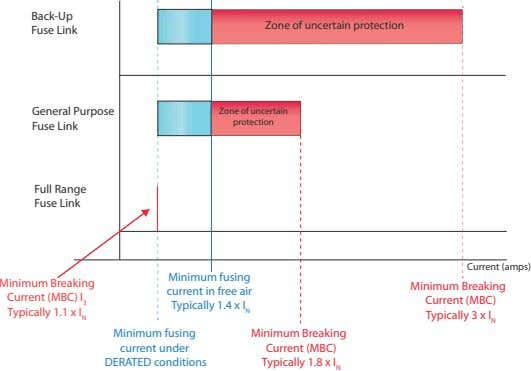 Back-Up Zone of uncertain protection Fuse Link General Purpose Zone of uncertain protection Fuse Link