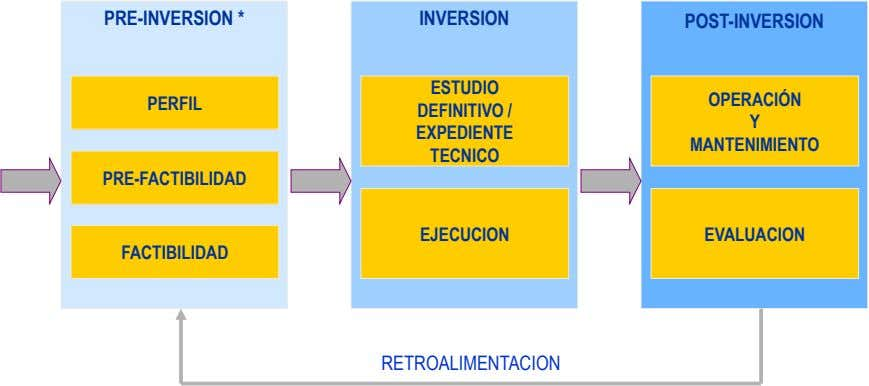 PRE-INVERSION * INVERSION POST-INVERSION ESTUDIO OPERACIÓN PERFIL DEFINITIVO / Y EXPEDIENTE MANTENIMIENTO TECNICO PRE-FACTIBILIDAD EJECUCION EVALUACION