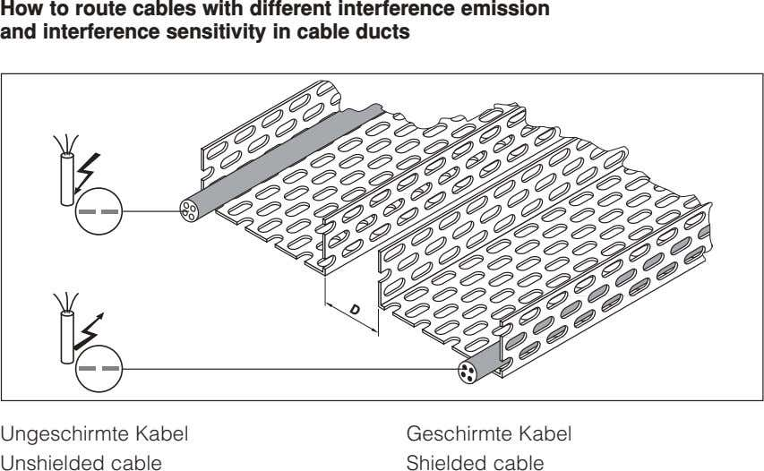 How to route cables with different interference emission and interference sensitivity in cable ducts D