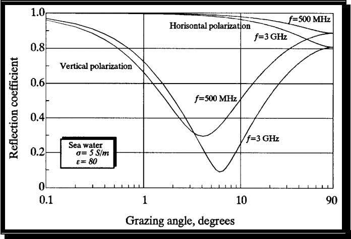 frequencies and both horizontal and vertical polarization. Figure 7: The Fresnel reflection coe fficient as a