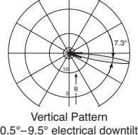 7.3° 10 3 Vertical Pattern 0.5°–9.5° electrical downtilt Bd