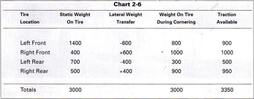 Chart 2-6 Tire Static Weight Lateral Weight Weight On Tire During Cornering Traction Location On Tire