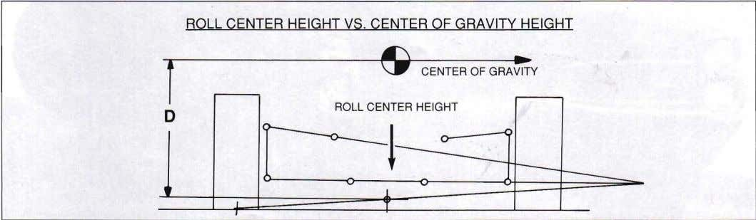 ~ I-o---l~ ~ ROLL CENTER HEIGHT VS. CENTER OF GRAVITY HEIGHT -r I CENTER OF GRA~Y