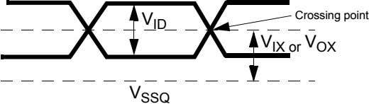 Crossing point V ID V IX or V OX V SSQ
