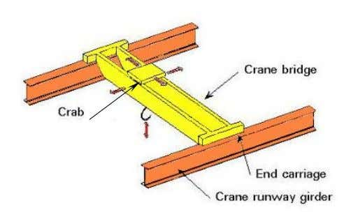 of overhead cranes due to welding of the backing strips. Figure 1. Schematic of an EOT