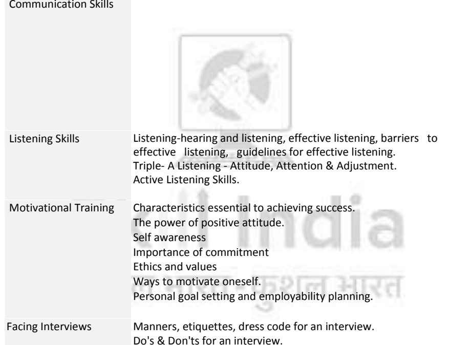 Listening Skills Listening-hearing and listening, effective listening, barriers to effective listening, guidelines for